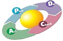 Vòng tròn chu trình PDCA